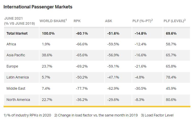 IATA: Ελαφρώς βελτιωμένη η αεροπορική κίνηση τον Ιούνιο Παραμένει απογοητευτική σε σχέση με το 2019