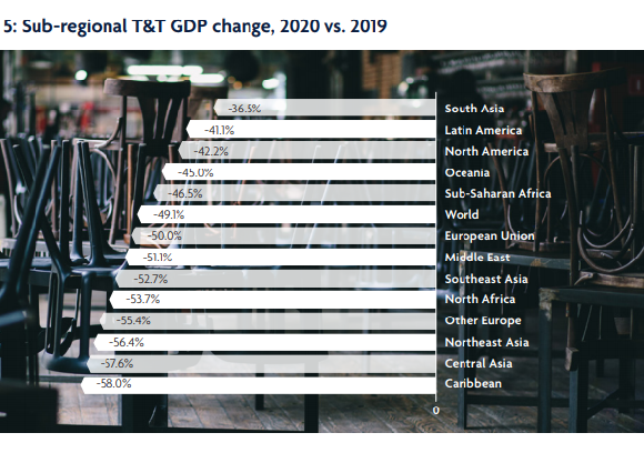 WTTC: Κοντά στο 1 δισ