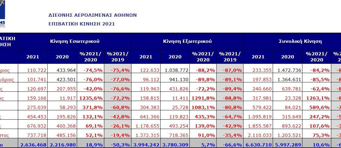 -66% στο 8μηνο οι αφίξεις εξωτερικού στο αεροδρόμιο της Αθήνας σε σχέση με το 2019   Μόλις +5,7% σε σύγκριση με το 2020