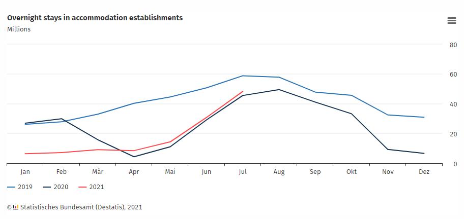 Γερμανία: Αυξημένες οι διανυκτερεύσεις τον Ιούλιο