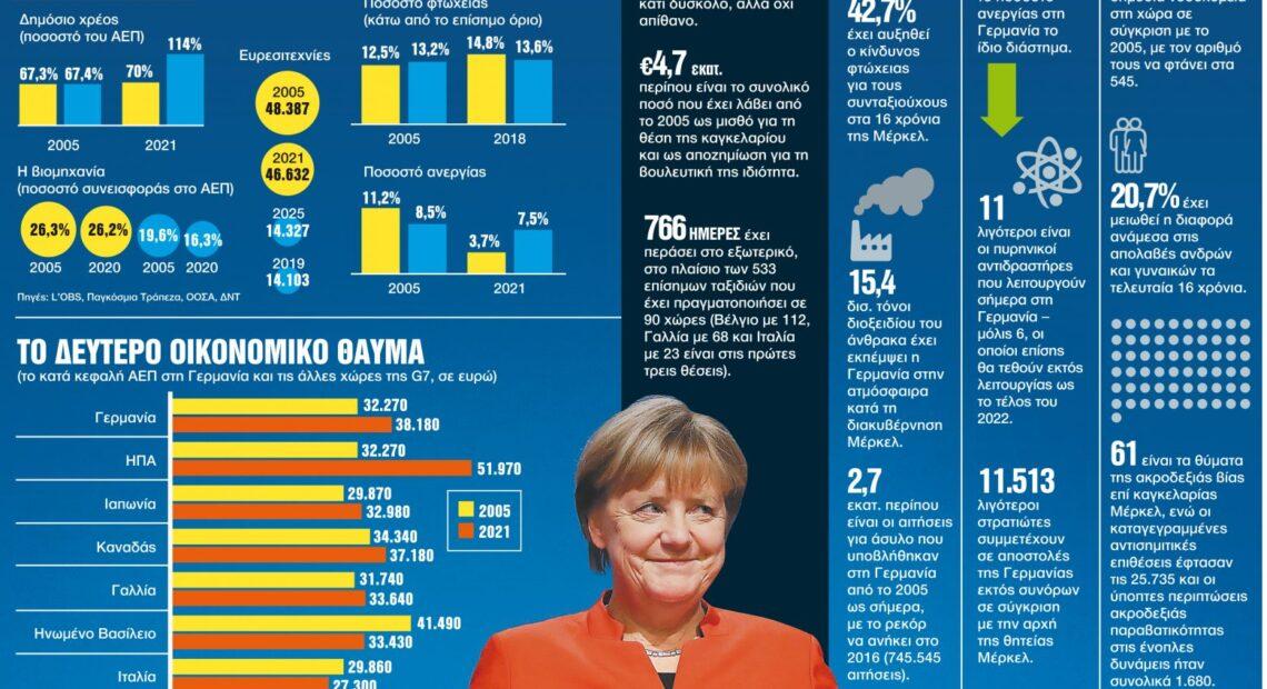 Γερμανία – Οι εκλογές της αλλαγής – Νέος καγκελάριος έπειτα από 16 χρόνια