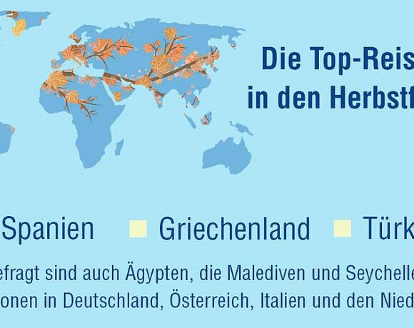 """Γερμανία: Υψηλή ζήτηση για φθινοπωρινές διακοπές στην Ελλάδα   """"Ψηλά"""" επίσης Ισπανία και Τουρκία"""