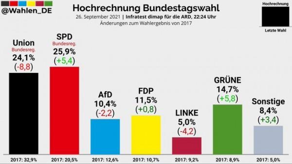 Γερμανικές εκλογές – Αγώνας δρόμου για σχηματισμό κυβέρνησης – Μπορεί η Μέρκελ να ευχηθεί «Καλά Χριστούγεννα»