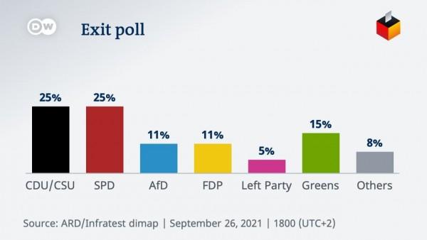 Γερμανικές εκλογές – Μάχη ψήφο με ψήφο – Οι πρώτες αντιδράσεις των κομμάτων