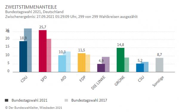 Γερμανικές εκλογές – Οι Σοσιαλδημοκράτες κατοχυρώνουν την οριακή νίκη στην κάλπη