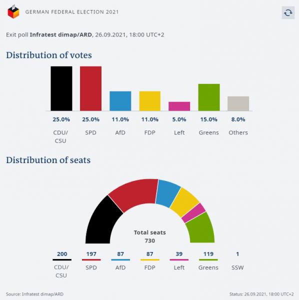 Γερμανικές εκλογές – Τι σημαίνει η ισοπαλία Σολτς και Λάσετ