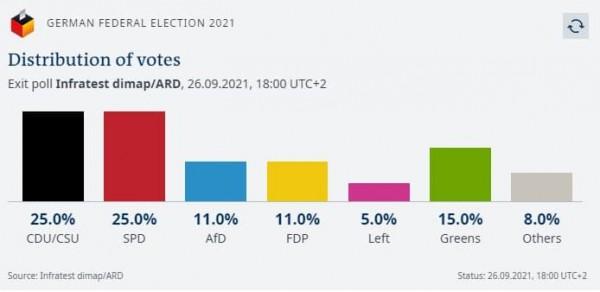 Θρίλερ δείχνουν τα exit poll στη Γερμανία – Ισοπαλία 25% για Σολτς και Λάσετ