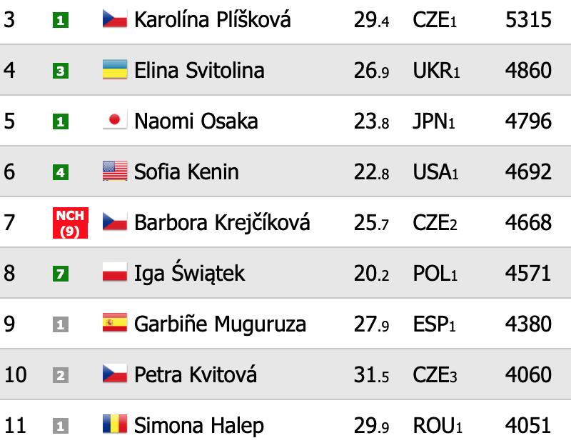 Μπαίνει στο Τοπ10 η Σάκκαρη εξασφαλίζει θέση στον τελικό του WTA