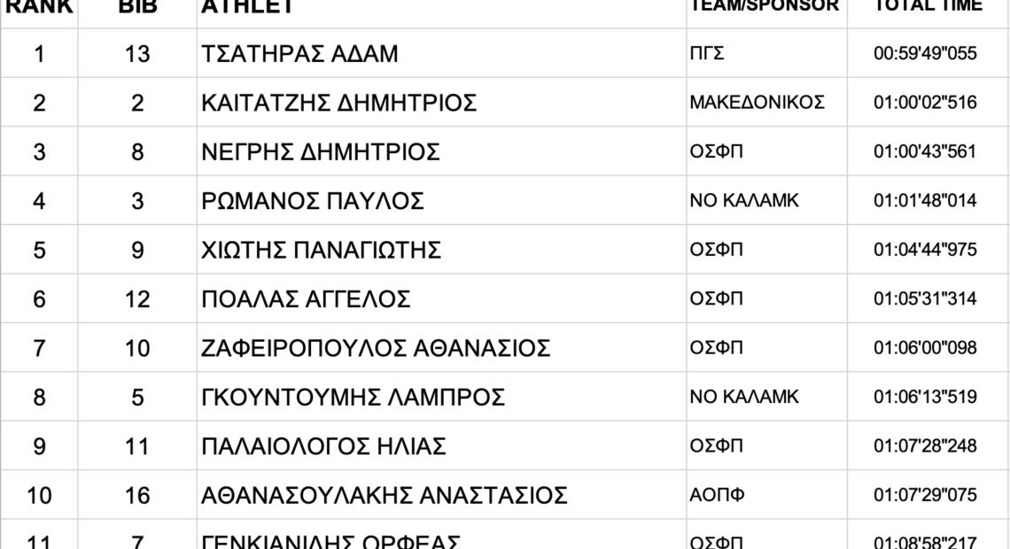 Πανελλήνιο open water: Τσατήρας, Απλάντη οι νικητές στα 5χλμ (αποτελέσματα)