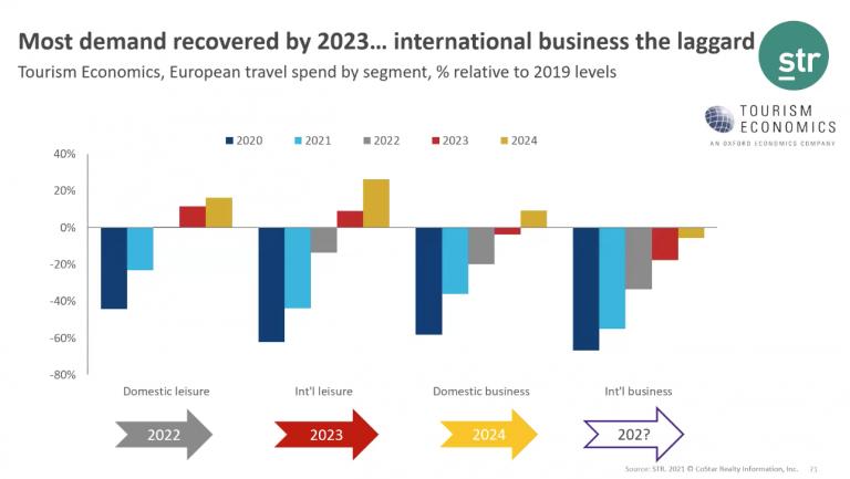 Σε στάση… αναμονής τα ξενοδοχεία στην Ευρώπη που εξαρτώνται από τα εταιρικά ταξίδια