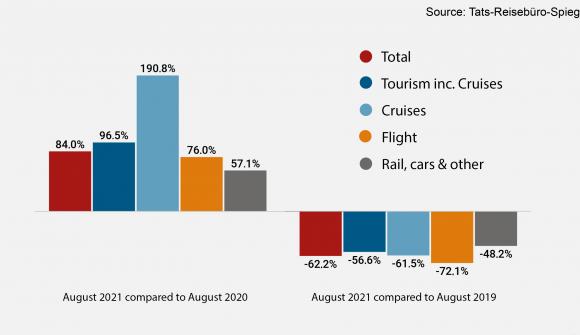 Τι έγινε με τις πωλήσεις των γερμανικών ταξιδιωτικών γραφείων τον Αύγουστο