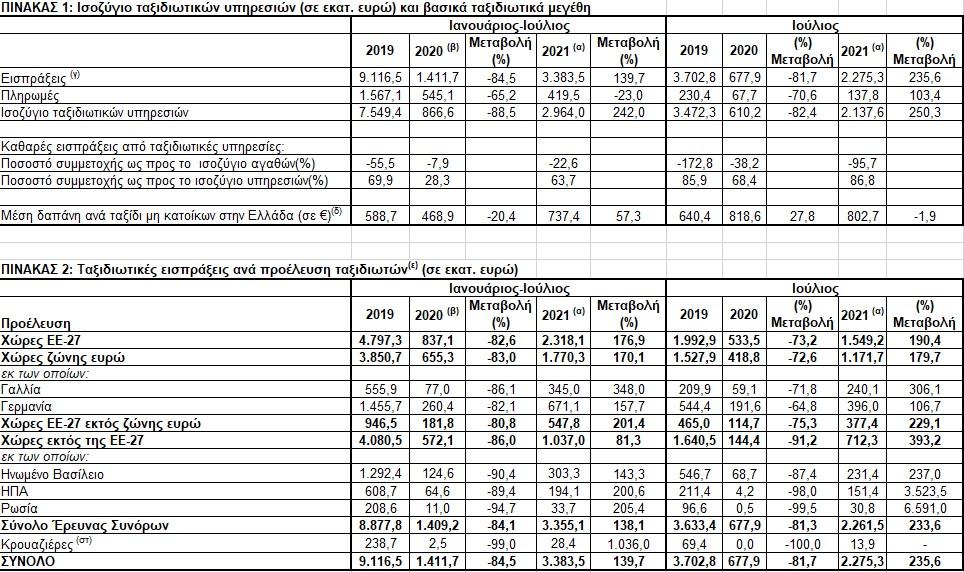 Τράπεζα Ελλάδος: Μείωση 1,9% της μέσης δαπάνης τον Ιούλιο | Στο 30,17% οι αφίξεις στο 7μηνο 2021 vs 2019 στην Ελλάδα