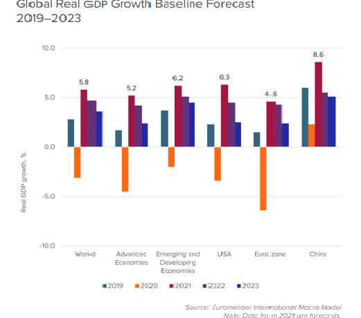 Global Economic: Μετριοπαθής άνοδος του ΑΕΠ στην Ευρωζώνη σε σχέση με το ΑΕΠ παγκοσμίως