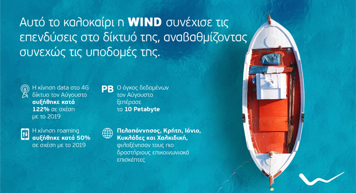 WIND: Αύξηση 122% της κίνησης data τον Αύγουστο, ξεπέρασε τα 10 Petabyte