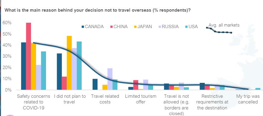 ΕΡΕΥΝΑ: Επανεξετάζουν τα ταξίδια στην Ευρώπη οι ταξιδιώτες από αγορές μακρινών αποστάσεων  Αδύναμες οι προθέσεις επί του παρόντος