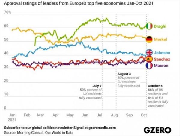 Η «μάχη» των ηγετών της Ευρώπης – Ποιοι είναι οι πιο αγαπητοί;