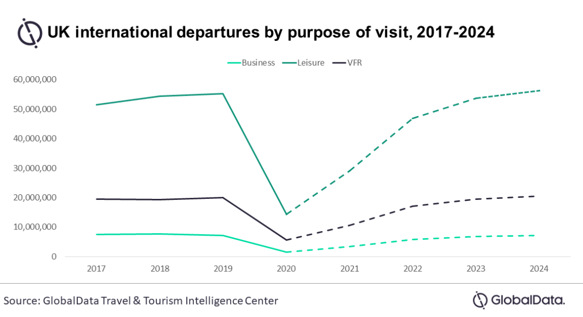 GlobalData: Πόσο θα αυξηθούν τα ταξίδια με σκοπό επίσκεψη σε φίλους και συγγενείς έως το 2024