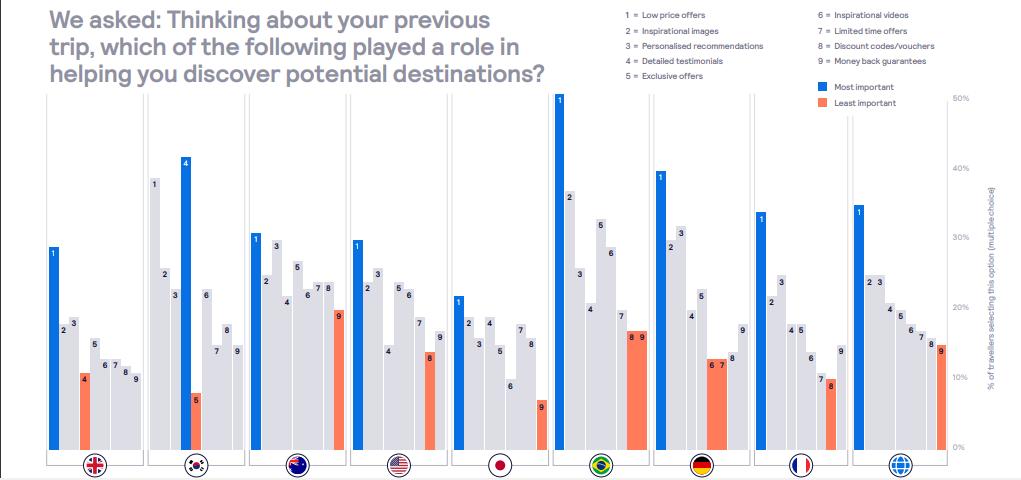 Skyscanner: Οι χαμηλές τιμές, το Α και το Ω στην κράτηση των ταξιδιών